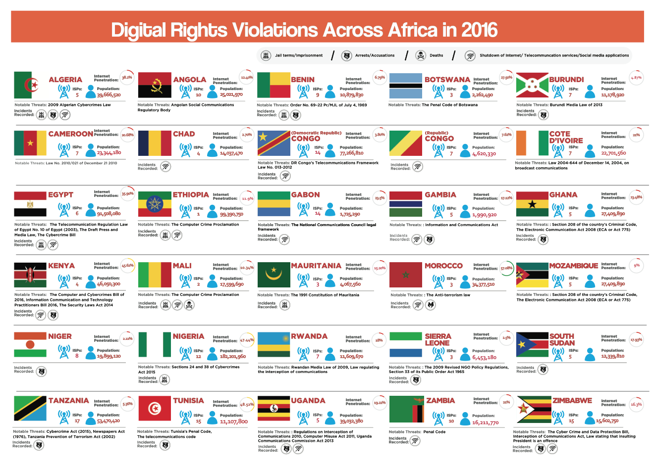 Are Africa's Low Internet Penetration Rates As Bad As Internet Shutdowns?
